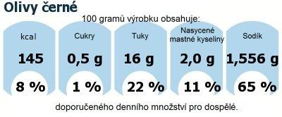 DDM (GDA) - doporučené denní množství energie a živin pro průměrného člověka (denní příjem 2000 kcal): Olivy černé