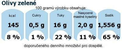 DDM (GDA) - doporučené denní množství energie a živin pro průměrného člověka (denní příjem 2000 kcal): Olivy zelené