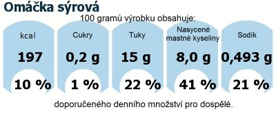 DDM (GDA) - doporučené denní množství energie a živin pro průměrného člověka (denní příjem 2000 kcal): Omáčka sýrová