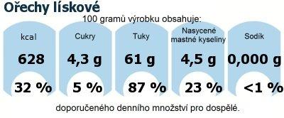 DDM (GDA) - doporučené denní množství energie a živin pro průměrného člověka (denní příjem 2000 kcal): Ořechy lískové