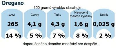 DDM (GDA) - doporučené denní množství energie a živin pro průměrného člověka (denní příjem 2000 kcal): Oregano