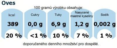 DDM (GDA) - doporučené denní množství energie a živin pro průměrného člověka (denní příjem 2000 kcal): Oves
