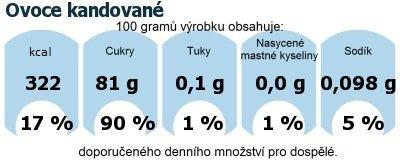 DDM (GDA) - doporučené denní množství energie a živin pro průměrného člověka (denní příjem 2000 kcal): Ovoce kandované