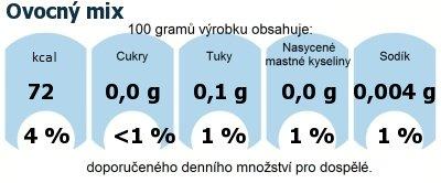 DDM (GDA) - doporučené denní množství energie a živin pro průměrného člověka (denní příjem 2000 kcal): Ovocný mix