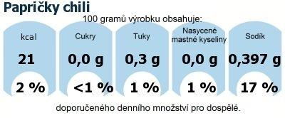 DDM (GDA) - doporučené denní množství energie a živin pro průměrného člověka (denní příjem 2000 kcal): Papričky chili