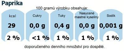 DDM (GDA) - doporučené denní množství energie a živin pro průměrného člověka (denní příjem 2000 kcal): Paprika