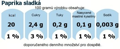 DDM (GDA) - doporučené denní množství energie a živin pro průměrného člověka (denní příjem 2000 kcal): Paprika sladká