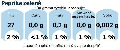 DDM (GDA) - doporučené denní množství energie a živin pro průměrného člověka (denní příjem 2000 kcal): Paprika zelená