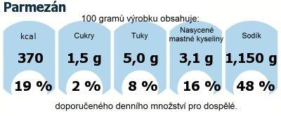 DDM (GDA) - doporučené denní množství energie a živin pro průměrného člověka (denní příjem 2000 kcal): Parmezán