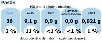 DDM (GDA) - doporučené denní množství energie a živin pro průměrného člověka (denní příjem 2000 kcal): Pastis