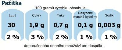 DDM (GDA) - doporučené denní množství energie a živin pro průměrného člověka (denní příjem 2000 kcal): Pažitka