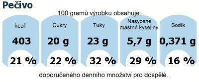 DDM (GDA) - doporučené denní množství energie a živin pro průměrného člověka (denní příjem 2000 kcal): Pečivo