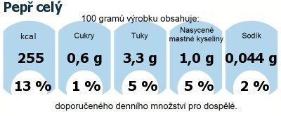 DDM (GDA) - doporučené denní množství energie a živin pro průměrného člověka (denní příjem 2000 kcal): Pepř celý