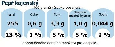 DDM (GDA) - doporučené denní množství energie a živin pro průměrného člověka (denní příjem 2000 kcal): Pepř kajenský