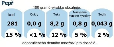 DDM (GDA) - doporučené denní množství energie a živin pro průměrného člověka (denní příjem 2000 kcal): Pepř