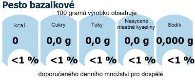 DDM (GDA) - doporučené denní množství energie a živin pro průměrného člověka (denní příjem 2000 kcal): Pesto bazalkové