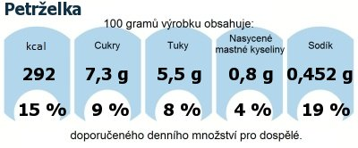 DDM (GDA) - doporučené denní množství energie a živin pro průměrného člověka (denní příjem 2000 kcal): Petrželka