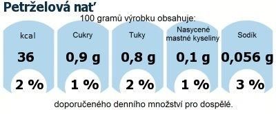 DDM (GDA) - doporučené denní množství energie a živin pro průměrného člověka (denní příjem 2000 kcal): Petrželová nať