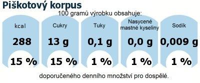 DDM (GDA) - doporučené denní množství energie a živin pro průměrného člověka (denní příjem 2000 kcal): Piškotový korpus