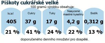 DDM (GDA) - doporučené denní množství energie a živin pro průměrného člověka (denní příjem 2000 kcal): Piškoty cukrářské velké