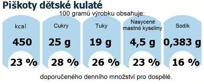 DDM (GDA) - doporučené denní množství energie a živin pro průměrného člověka (denní příjem 2000 kcal): Piškoty dětské kulaté