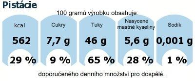DDM (GDA) - doporučené denní množství energie a živin pro průměrného člověka (denní příjem 2000 kcal): Pistácie