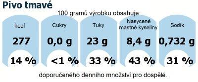 DDM (GDA) - doporučené denní množství energie a živin pro průměrného člověka (denní příjem 2000 kcal): Pivo tmavé