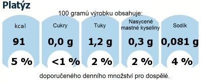 DDM (GDA) - doporučené denní množství energie a živin pro průměrného člověka (denní příjem 2000 kcal): Platýz