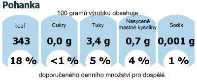 DDM (GDA) - doporučené denní množství energie a živin pro průměrného člověka (denní příjem 2000 kcal): Pohanka