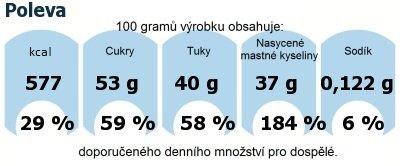 DDM (GDA) - doporučené denní množství energie a živin pro průměrného člověka (denní příjem 2000 kcal): Poleva