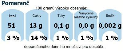 DDM (GDA) - doporučené denní množství energie a živin pro průměrného člověka (denní příjem 2000 kcal): Pomeranč