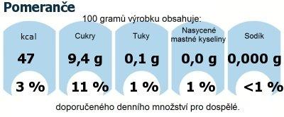 DDM (GDA) - doporučené denní množství energie a živin pro průměrného člověka (denní příjem 2000 kcal): Pomeranče