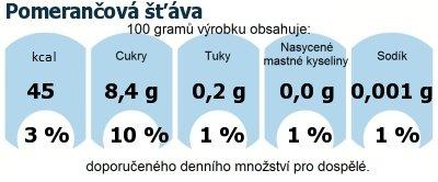 DDM (GDA) - doporučené denní množství energie a živin pro průměrného člověka (denní příjem 2000 kcal): Pomerančová šťáva