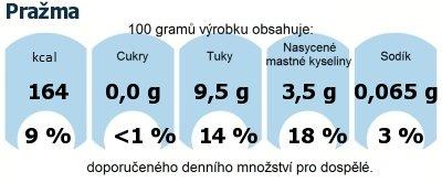 DDM (GDA) - doporučené denní množství energie a živin pro průměrného člověka (denní příjem 2000 kcal): Pražma