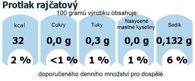 DDM (GDA) - doporučené denní množství energie a živin pro průměrného člověka (denní příjem 2000 kcal): Protlak rajčatový