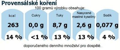 DDM (GDA) - doporučené denní množství energie a živin pro průměrného člověka (denní příjem 2000 kcal): Provensálské koření