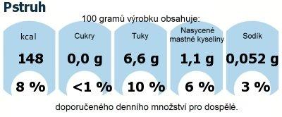 DDM (GDA) - doporučené denní množství energie a živin pro průměrného člověka (denní příjem 2000 kcal): Pstruh