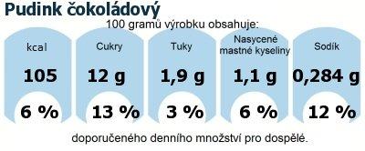 DDM (GDA) - doporučené denní množství energie a živin pro průměrného člověka (denní příjem 2000 kcal): Pudink čokoládový