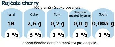 DDM (GDA) - doporučené denní množství energie a živin pro průměrného člověka (denní příjem 2000 kcal): Rajčata cherry