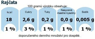 DDM (GDA) - doporučené denní množství energie a živin pro průměrného člověka (denní příjem 2000 kcal): Rajčata