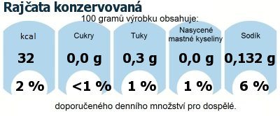 DDM (GDA) - doporučené denní množství energie a živin pro průměrného člověka (denní příjem 2000 kcal): Rajčata konzervovaná