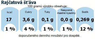 DDM (GDA) - doporučené denní množství energie a živin pro průměrného člověka (denní příjem 2000 kcal): Rajčatová šťáva