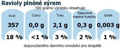 DDM (GDA) - doporučené denní množství energie a živin pro průměrného člověka (denní příjem 2000 kcal): Ravioly plněné sýrem
