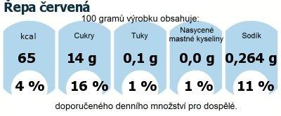 DDM (GDA) - doporučené denní množství energie a živin pro průměrného člověka (denní příjem 2000 kcal): Řepa červená