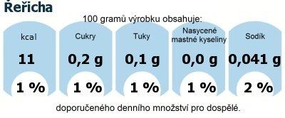 DDM (GDA) - doporučené denní množství energie a živin pro průměrného člověka (denní příjem 2000 kcal): Řeřicha