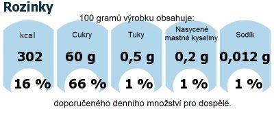 DDM (GDA) - doporučené denní množství energie a živin pro průměrného člověka (denní příjem 2000 kcal): Rozinky