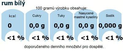 DDM (GDA) - doporučené denní množství energie a živin pro průměrného člověka (denní příjem 2000 kcal): rum bílý