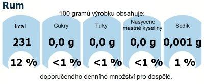 DDM (GDA) - doporučené denní množství energie a živin pro průměrného člověka (denní příjem 2000 kcal): Rum