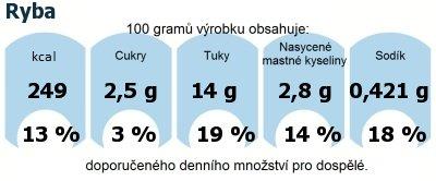 DDM (GDA) - doporučené denní množství energie a živin pro průměrného člověka (denní příjem 2000 kcal): Ryba