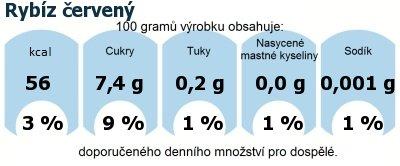 DDM (GDA) - doporučené denní množství energie a živin pro průměrného člověka (denní příjem 2000 kcal): Rybíz červený